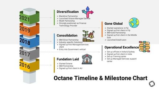 Octane timeline & Milestone Chart